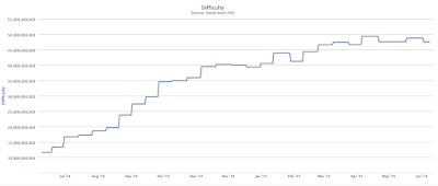 bitcoin mining difficulty chart showing rising difficulty