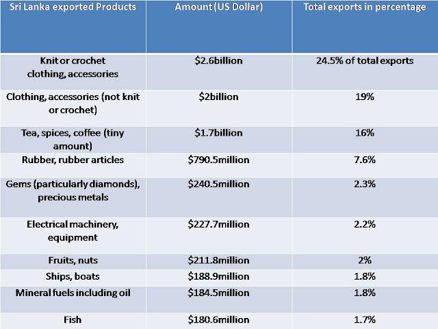 products that Sri Lanka exports