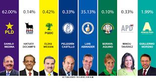 Resultados Oficiales de la Boleta A  Elecciones Presidenciales República Dominicana