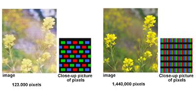 البيكسلات المؤثرة ( Effective pixel )