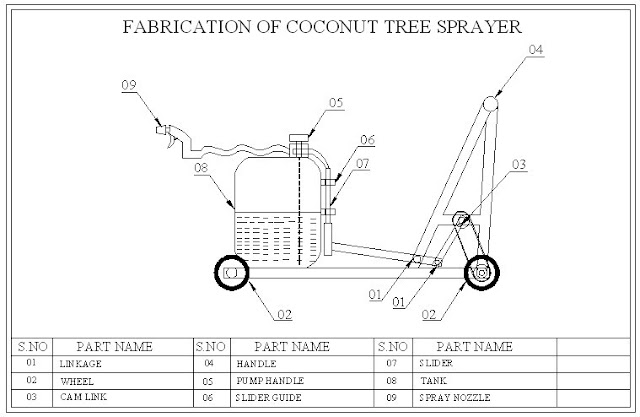 FABRICATION OF COCONUT TREE SPRAYER