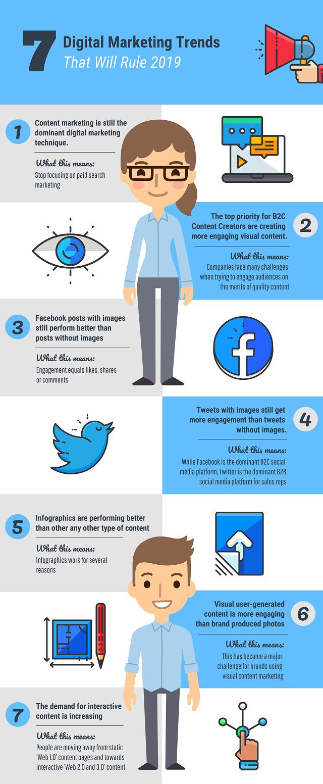 Trend di Digital Marketing nel 2019: cosa serve per conquistare la Rete?