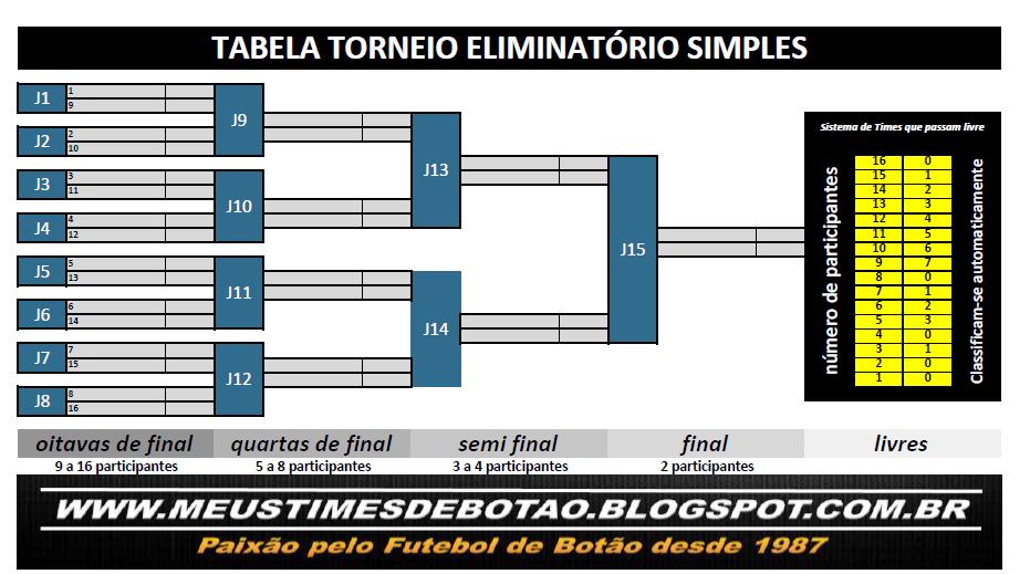 72088270514 Meus Times de Botão  Tabela Torneio Eliminatórias Simples.