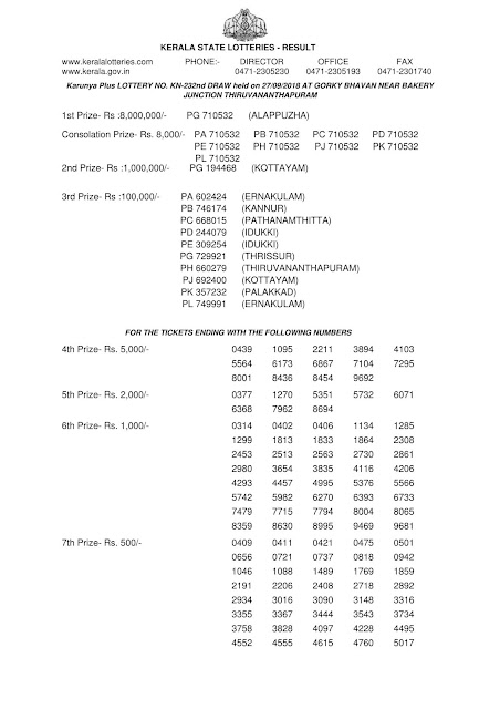 Karunya Plus KN 232 Kerala lottery official result on 27.09.2018 by keralalotteries.info-1