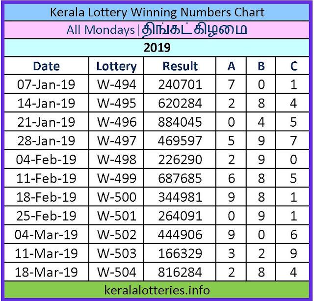 Kerala Lottery Winning Number Chart Monday -2019