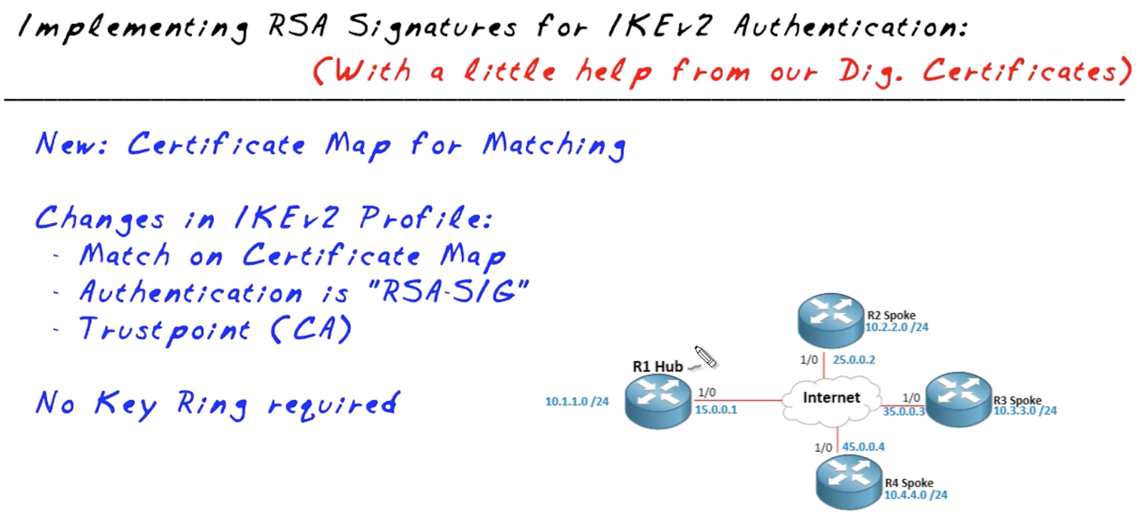 Networking fundamentals and certification blog rsa sig rsa sig authentication of ikev2 xflitez Image collections