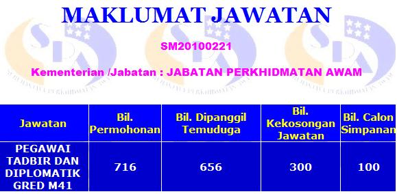 Statistik calon yang menjawab Peperiksaan Bertulis Jawatan Pegawai Tadbir dan Diplomatik tahun 2010