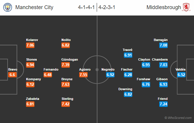 Possible Lineups, Team News, Stats – Manchester City vs Middlesbrough