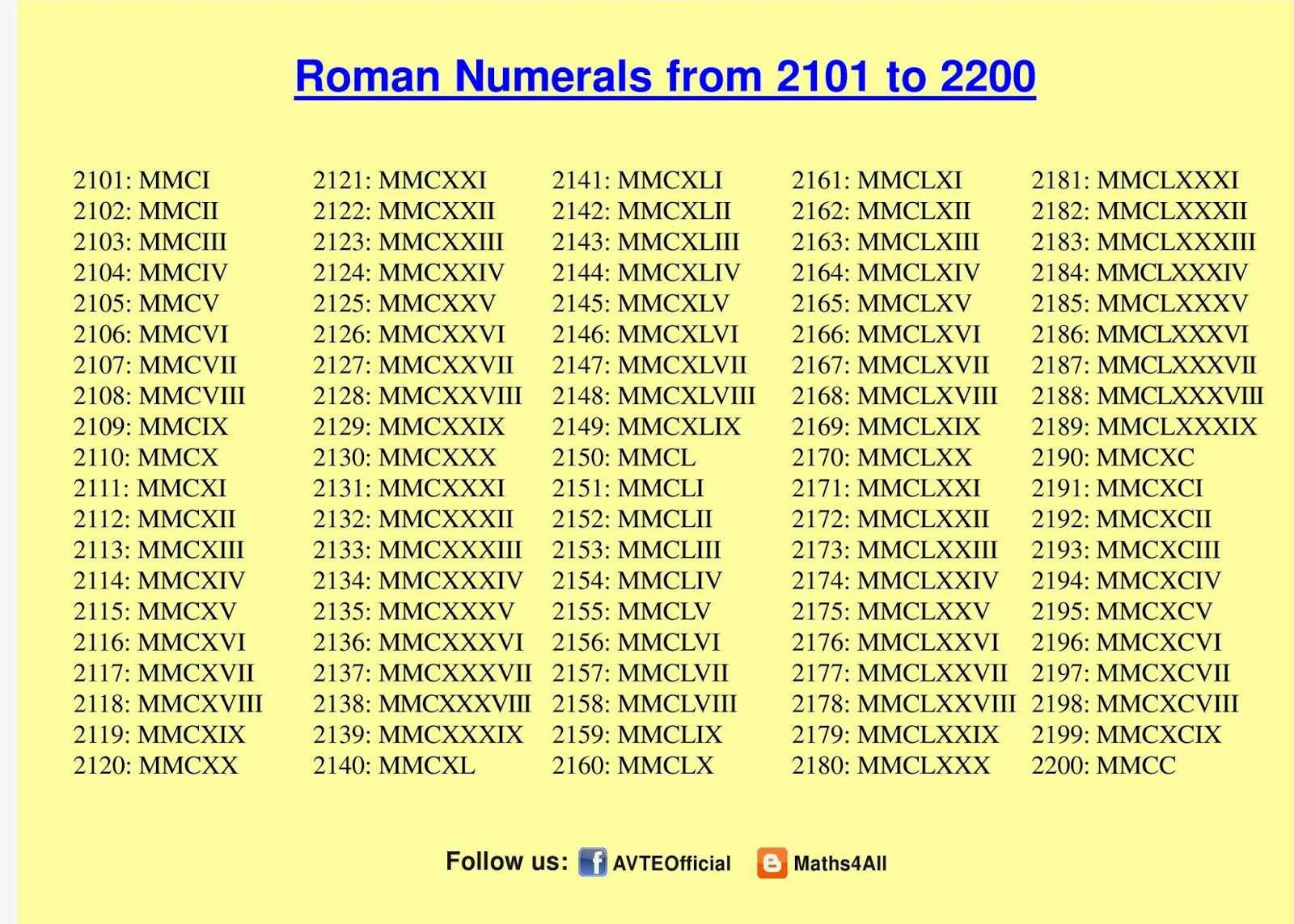 How To Write In Roman Numeral