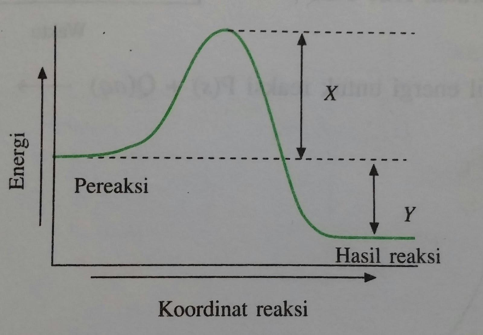 Tutorial menjawab soal tentang teori tumbukan dan faktor yang a reaksi berlangsung dengan menyerap energy ccuart Image collections