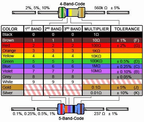 electrical engineering world  resistor color codes
