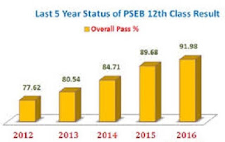 Previous Years Pass Percentages