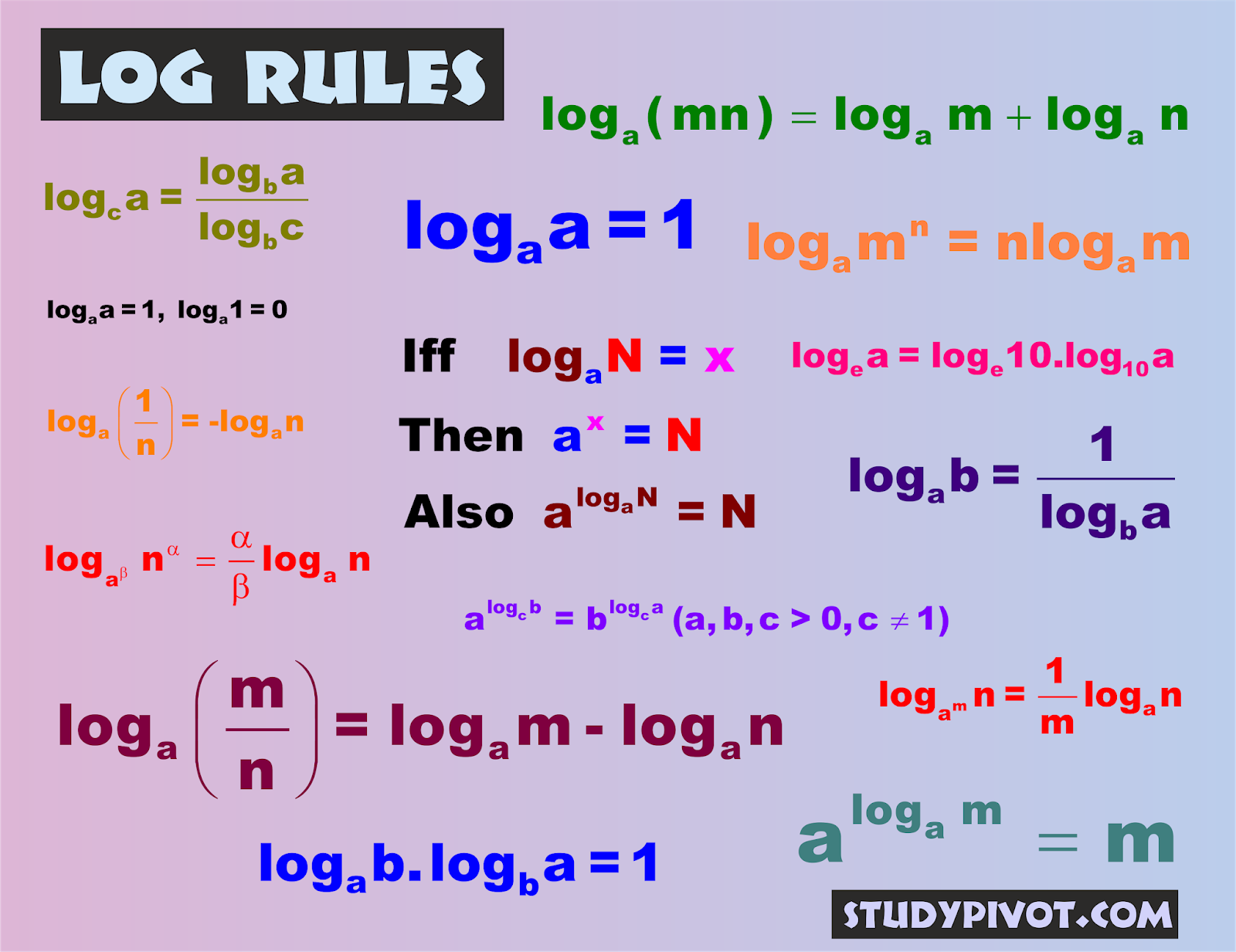 Logarithm Rules And Examples Studypivot