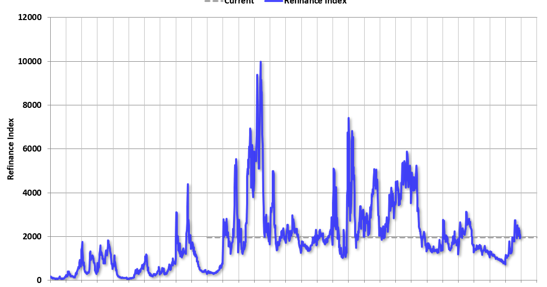 MBA: Mortgage Applications Decreased in Most contemporary Weekly Observe thumbnail
