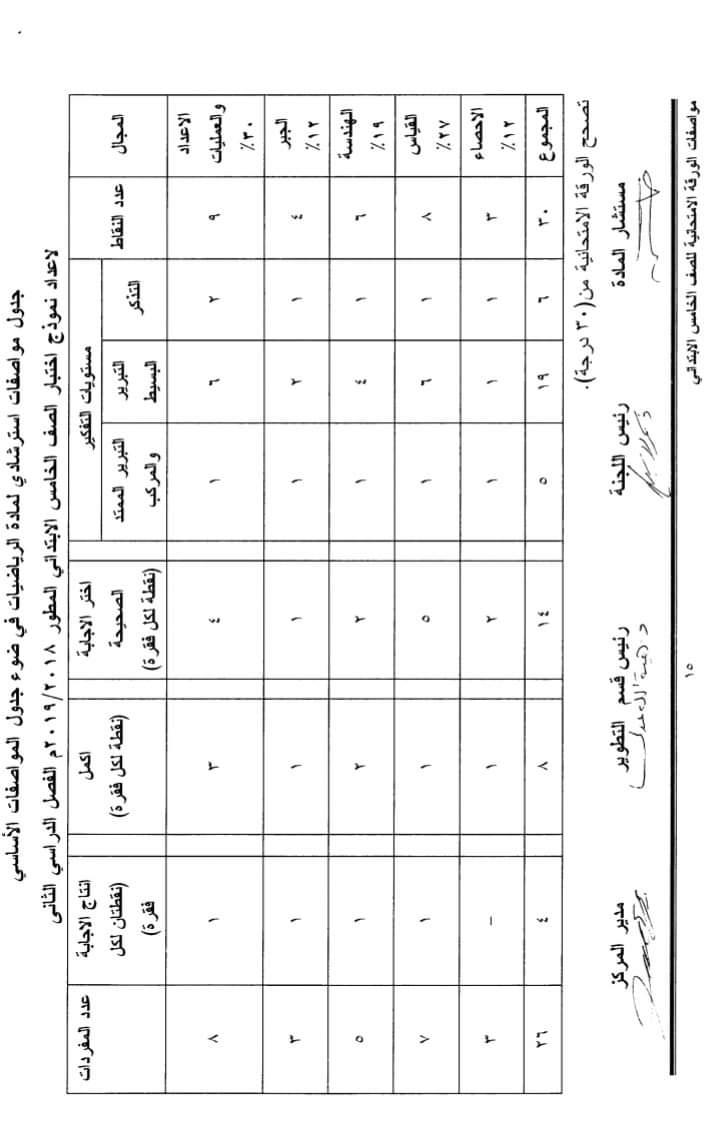 مواصفات الورقة الامتحانية لجميع المواد (ابتدائى - اعدادى - ثانوى) ترم ثانى 2019  FB_IMG_1554502657978
