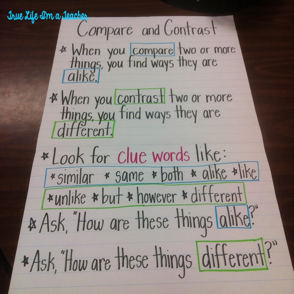 If You Have Any Questions Or Comments About Anchor Charts Please Share I M By No Means An Chart Expert But Learned A Lot Them