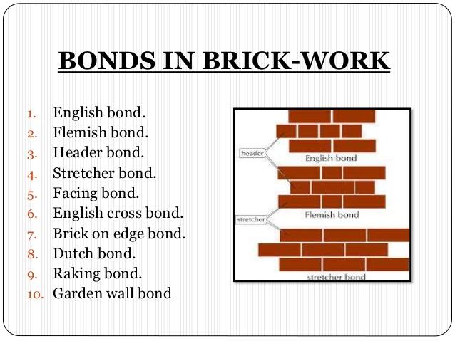 Definition of stretcher bond and header bond in brickwork