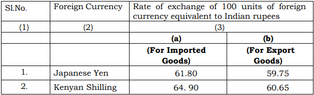 current exchange rate indian customs may 2018