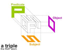 Composición de un Triple RDF