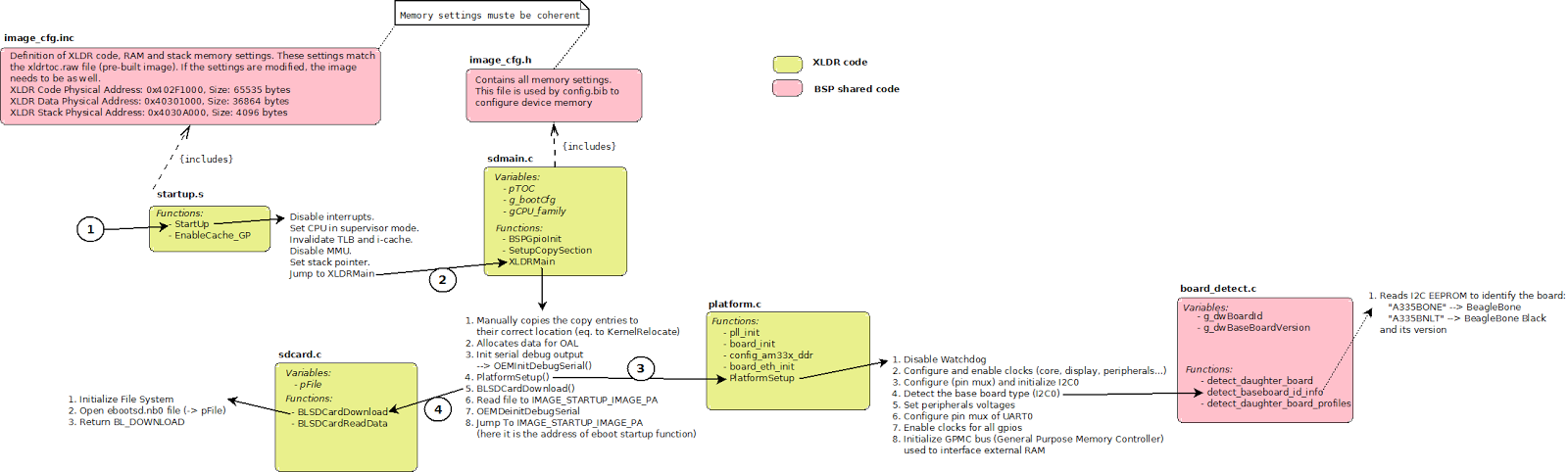 WCE7 : BeagleBone Black boot procedure ~ A developer's log book