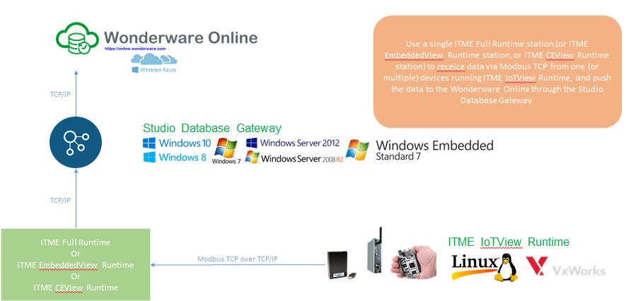 Wonderware: IoTView HMI integration to Wonderware Online