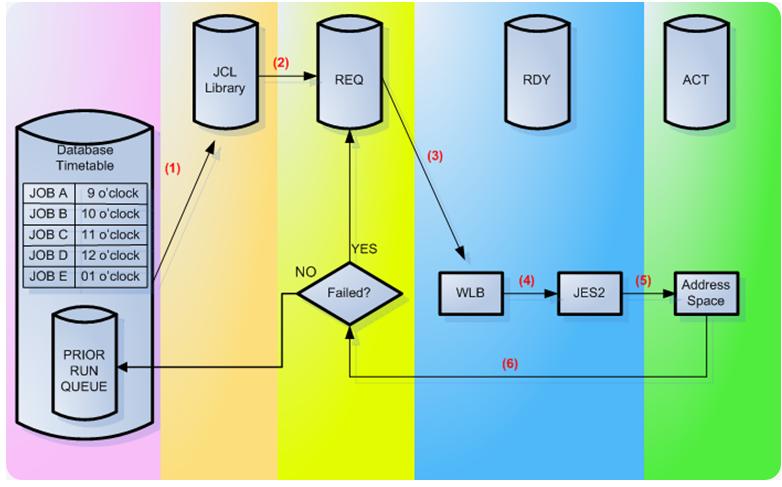 Mainframe Tutorial Part1 | subani shaik