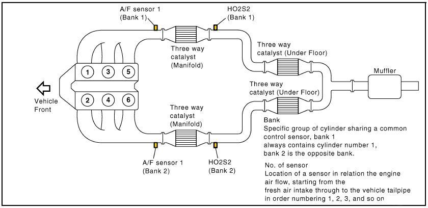 p0031 o2 sensor 1  1 heater circuit low