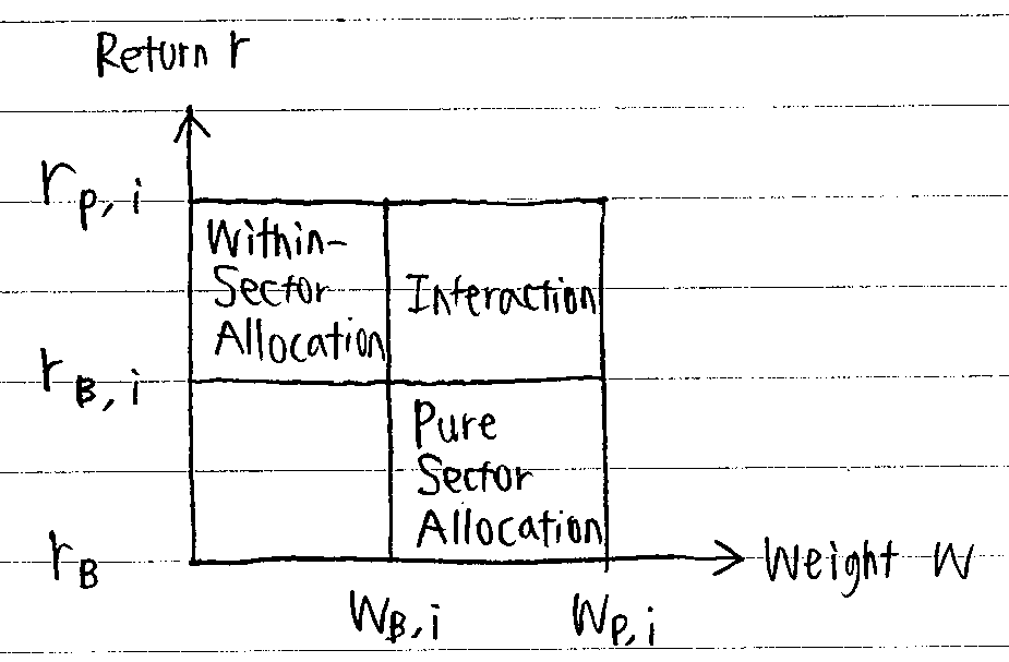 CFA Glossary: Performance Attribution