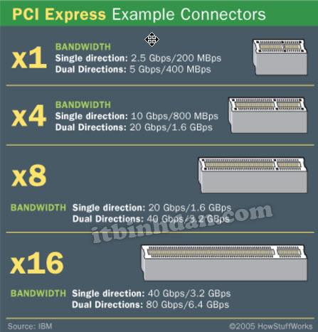 pci-express-example-connectors