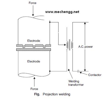 Diagram Of Projection Welding