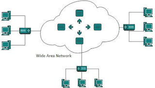 contoh-wide-area-network