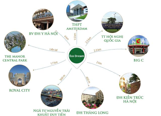 Liên kết tiện ích vùng chung cư Eco Dream