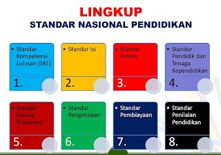 8 Standar Nasional Pendidikan ( SNP )