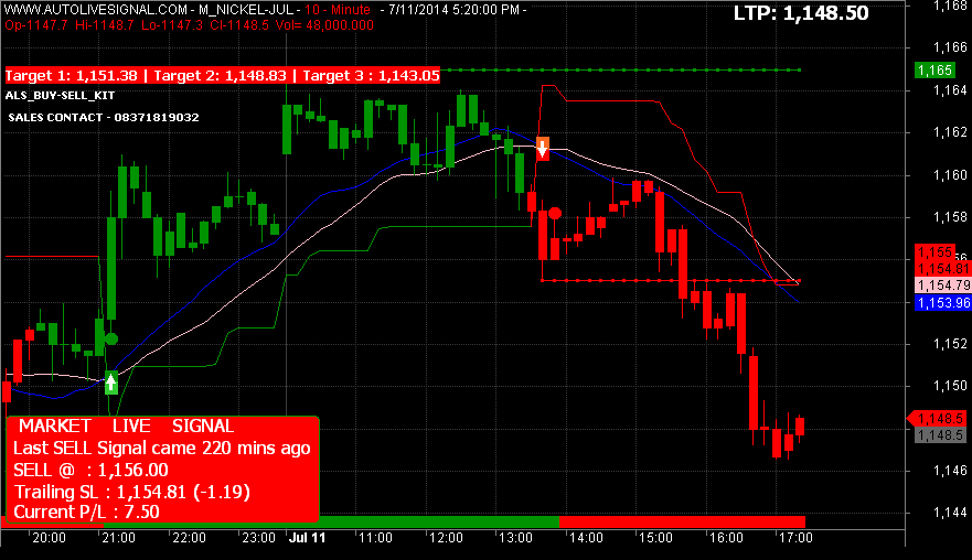 LIVE BUY SELL TRADING :- Live Buy Sell Trading Software For