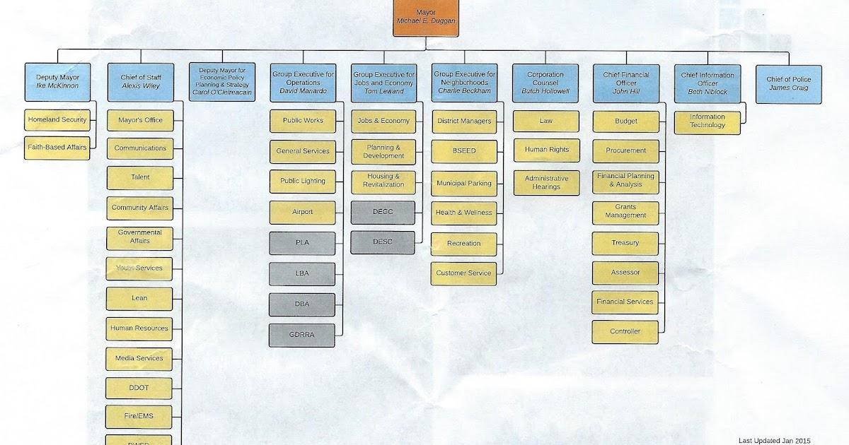 Friends Of George Cushingberry Jr City Detroit Organizational Chart