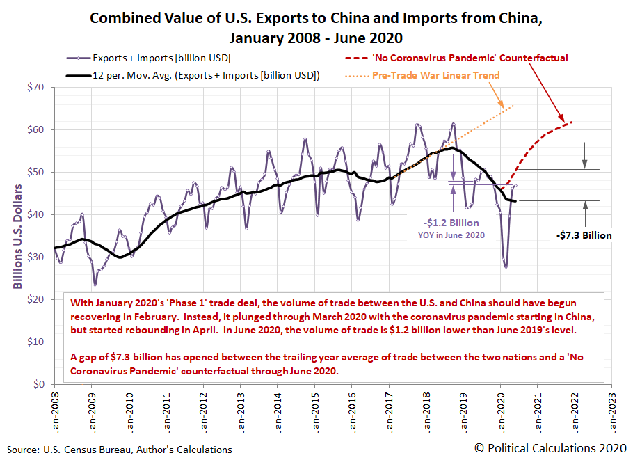 Combined Value of U.S. Exports to China and Imports from China, January 2008 - June 2020