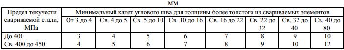 ГОСТ 5264-80 Приложение 1