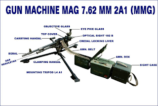 7.62 mm MMG ke Parts ka Name