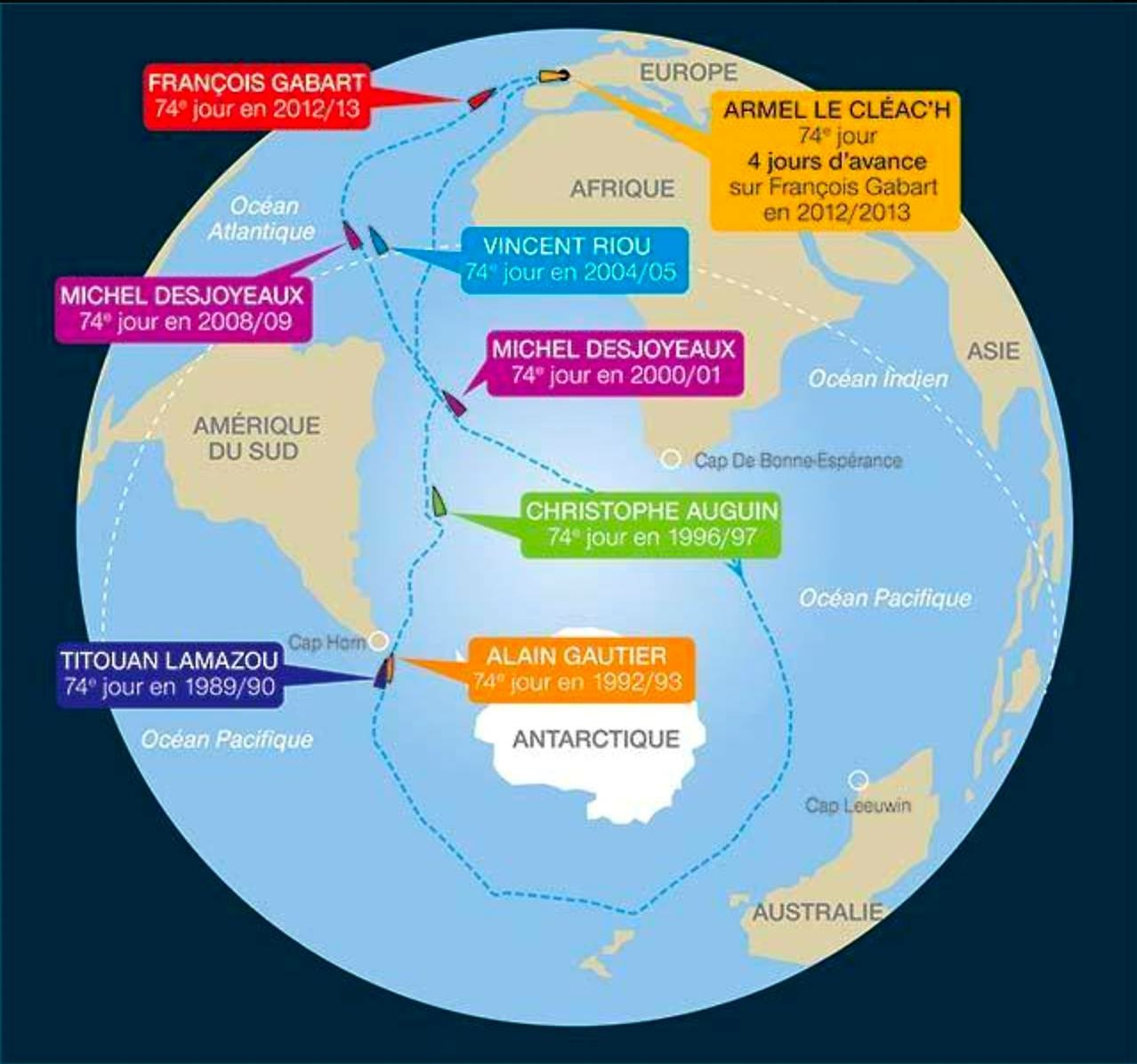 take a look at this map of the world those boats are all previous winners of the vendee globe their positions are the exact locations they would have been
