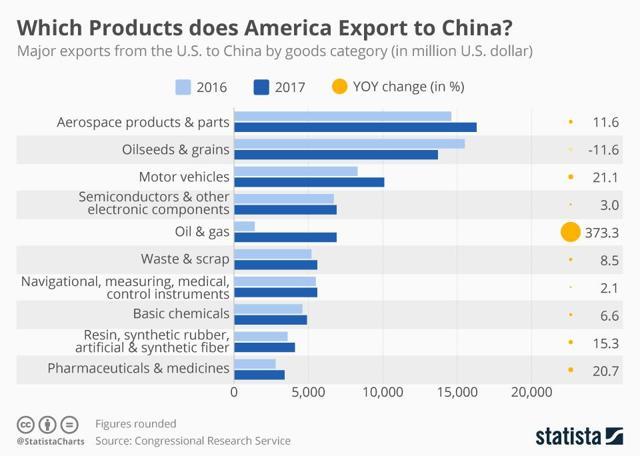 L'America Vince la Guerra Commerciale: le Azioni da Comprare