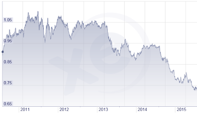 AUD/USD Exchange Rate graph courtesy of xe.com