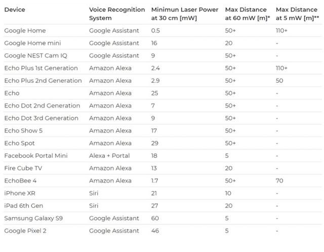 Tin tặc có thể kiểm soát hệ thống nhà thông minh Google Home, Alexa, Siri bằng tia Laser - CyberSec365.org