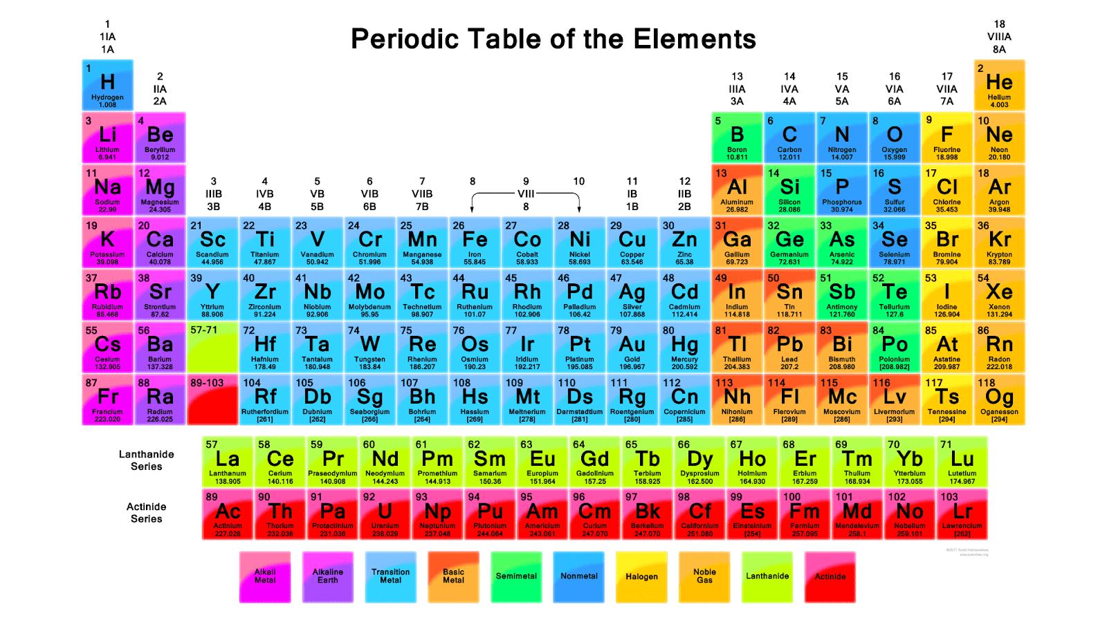 gambar tabel periodik modern