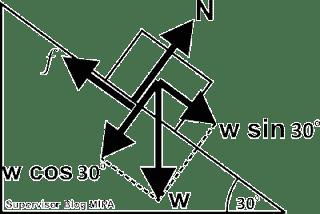 contoh soal dan pembahasan Cara Menentukan Koefisien Gesek statis adan kinetis Benda di Bidang Miring