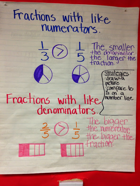 Fraction and Decimals in my Classroom!