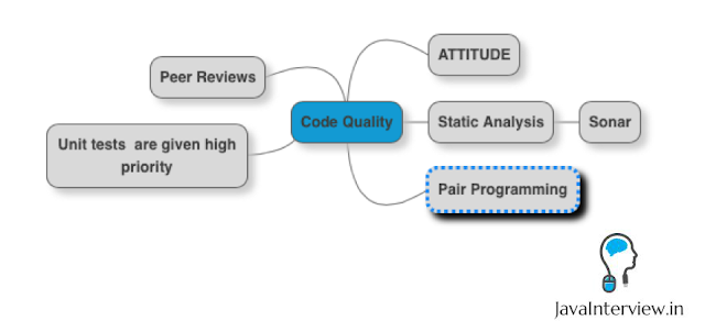 Architect Interview Questions - Code Quality