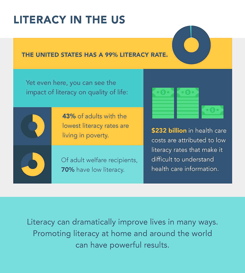 the effects of a low literacy rate essay • the spm, which includes government spending directed at low-income families that is not included in the official poverty rate, identified about 3 million more americans as poor differences are noted for subgroups.