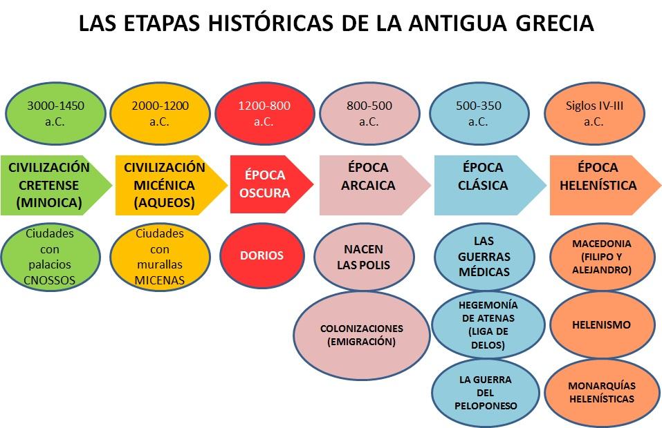 Geograf a e historia 1 eso las etapas hist ricas de la for Cultura de la antigua grecia
