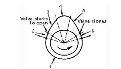 Jenis Camshaft Yang Menggunakan Timing Belt Fungsi Dan Konstruksi  Pemasangan Poros Bubungan ( Camshaft )