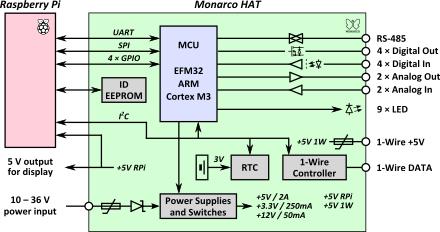 Monarco HAT